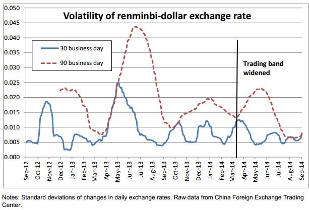 renminbivolatility
