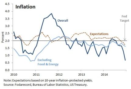 USinflation