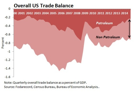 UStradebalance
