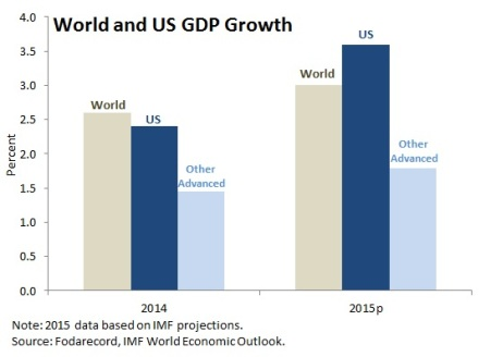 WorldUSgdpgrowth