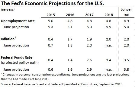 FOMC projections 2015