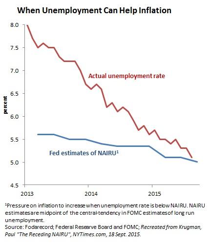 NAIRU and unemployment