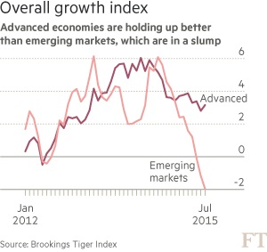 Tiger Oct2015 Overall Growth