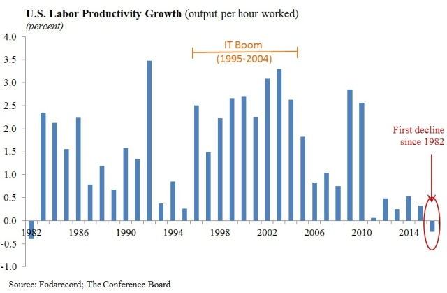 US output per hour growth_Conference Board