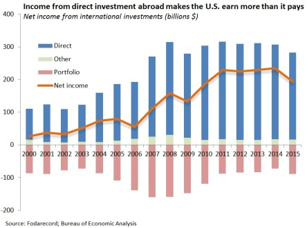 US Net Investment Income